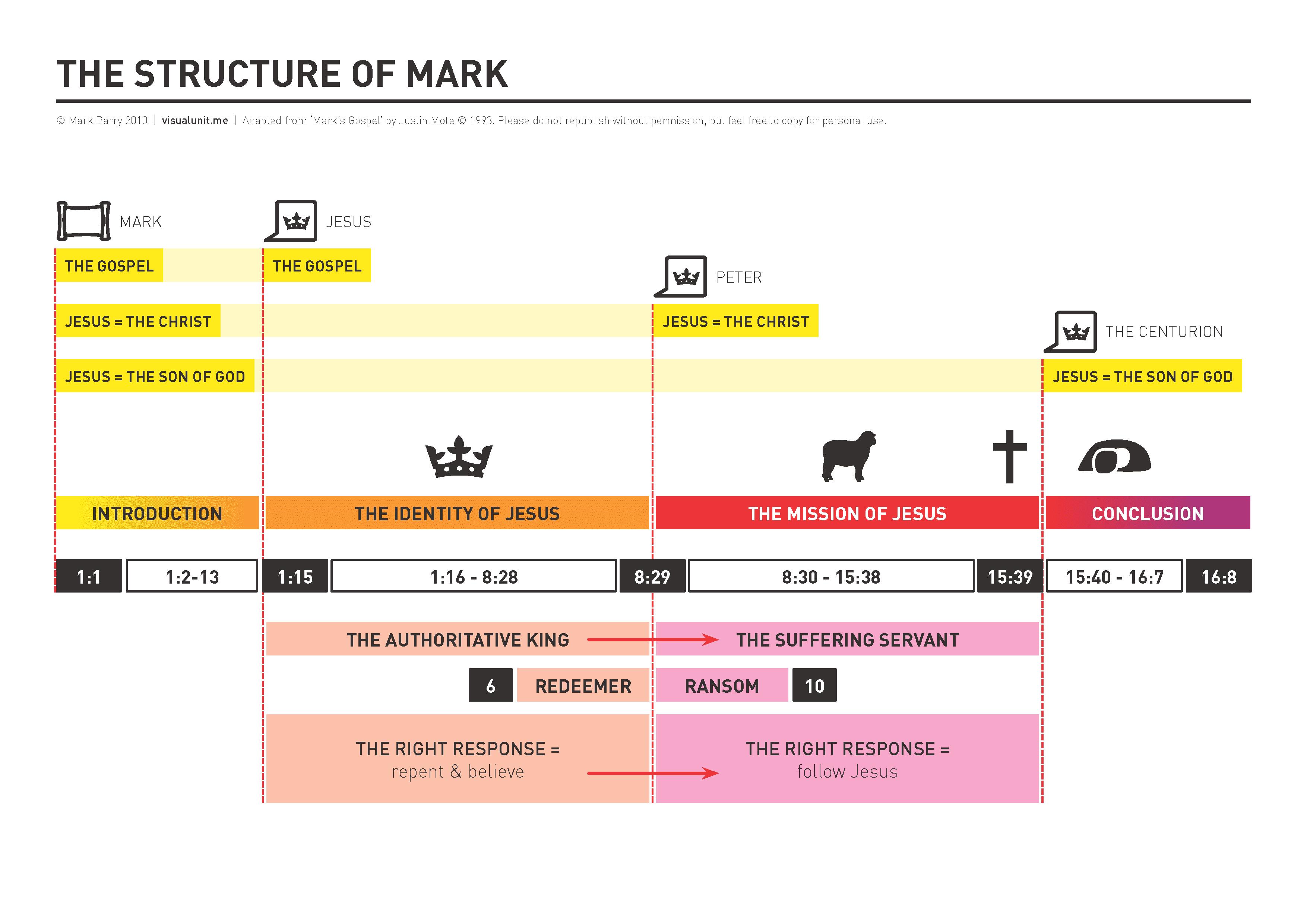 study of st marks gospel essay Shmoop bible guide: gospel of mark questions study and discussion questions for gospel of mark by phd students from stanford, harvard, berkeley.