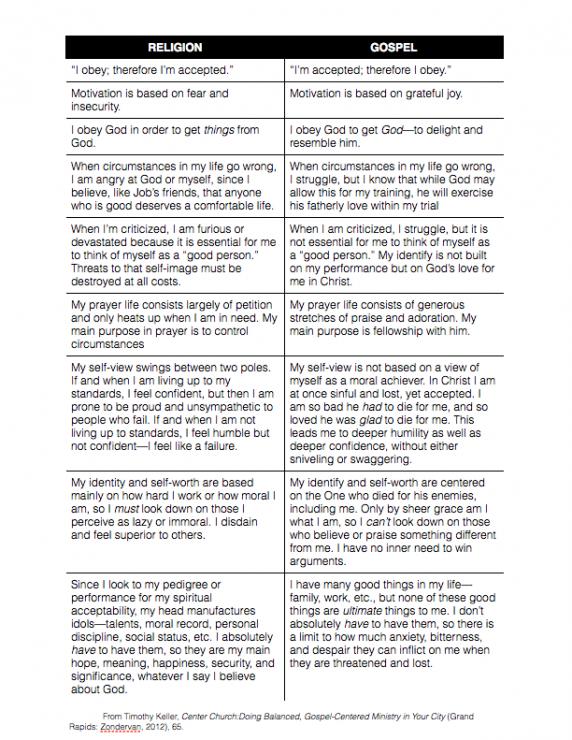 Religion vs  the Gospel